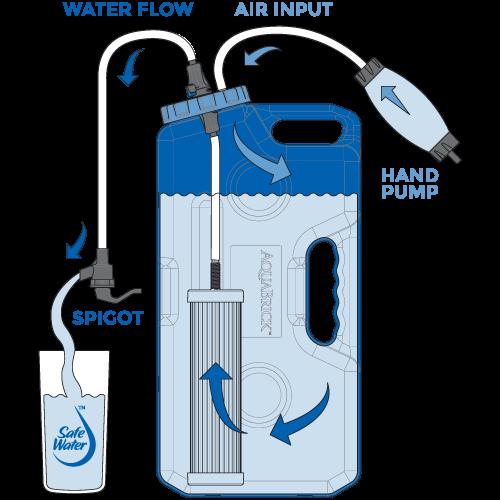 sagan-life-aquabrick-water-filtration-system-how-it-works